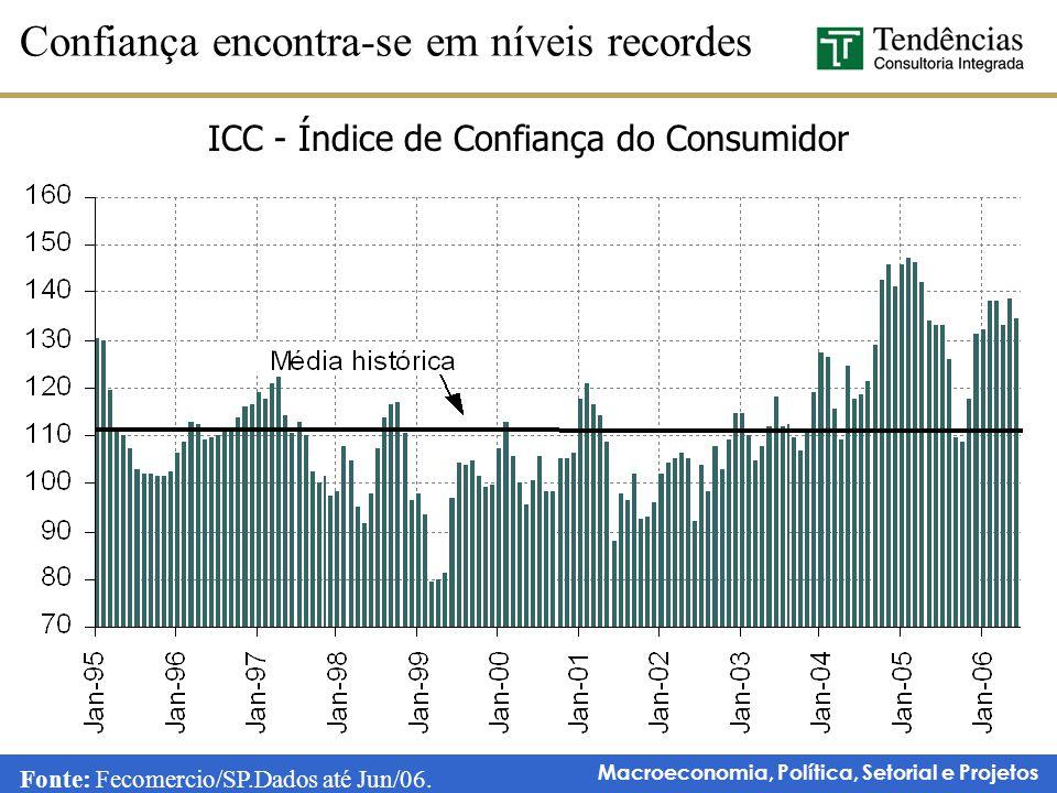 Macroeconomia, Política, Setorial e Projetos ICC - Índice de Confiança do Consumidor Confiança encontra-se em níveis recordes Fonte: Fecomercio/SP.Dad