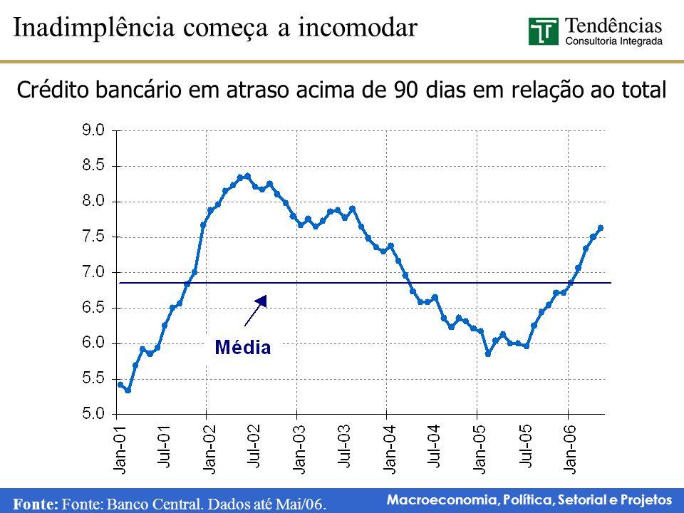 Macroeconomia, Política, Setorial e Projetos Crédito bancário em atraso acima de 90 dias em relação ao total Inadimplência começa a incomodar Fonte: F