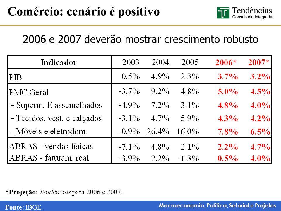 Macroeconomia, Política, Setorial e Projetos 2006 e 2007 deverão mostrar crescimento robusto Comércio: cenário é positivo Fonte: IBGE. *Projeção: Tend
