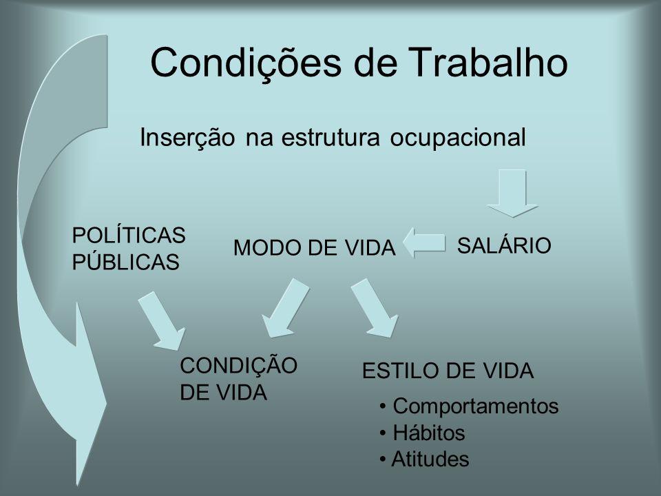 Condições de Trabalho Inserção na estrutura ocupacional POLÍTICAS PÚBLICAS MODO DE VIDA SALÁRIO CONDIÇÃO DE VIDA ESTILO DE VIDA • Comportamentos • Háb