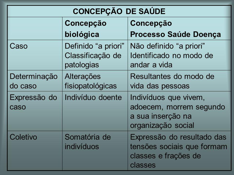 """CONCEPÇÃO DE SAÚDE Concepção biológica Concepção Processo Saúde Doença CasoDefinido """"a priori"""" Classificação de patologias Não definido """"a priori"""" Ide"""