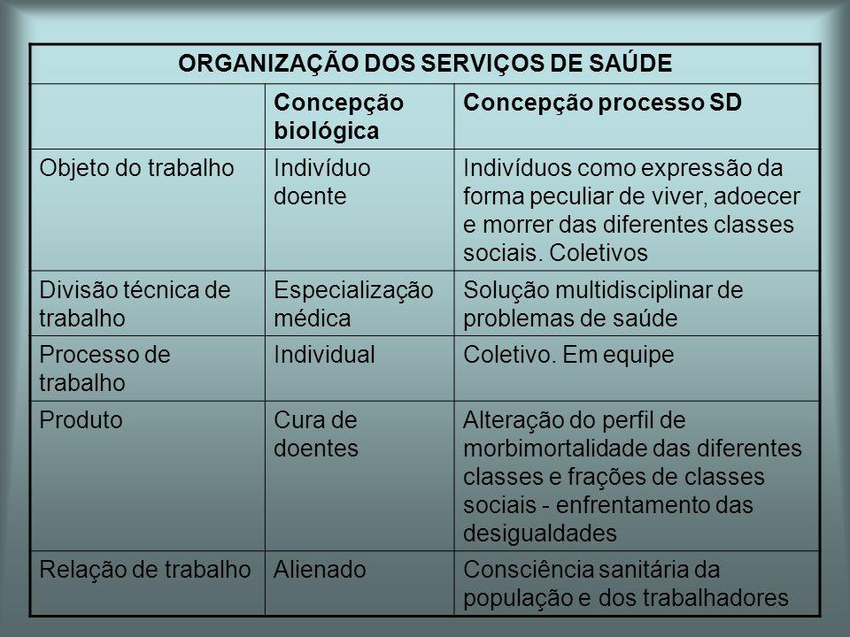 ORGANIZAÇÃO DOS SERVIÇOS DE SAÚDE Concepção biológica Concepção processo SD Objeto do trabalhoIndivíduo doente Indivíduos como expressão da forma pecu