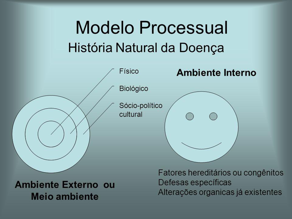 Ambiente Externo ou Meio ambiente Ambiente Interno Fatores hereditários ou congênitos Defesas específicas Alterações organicas já existentes História