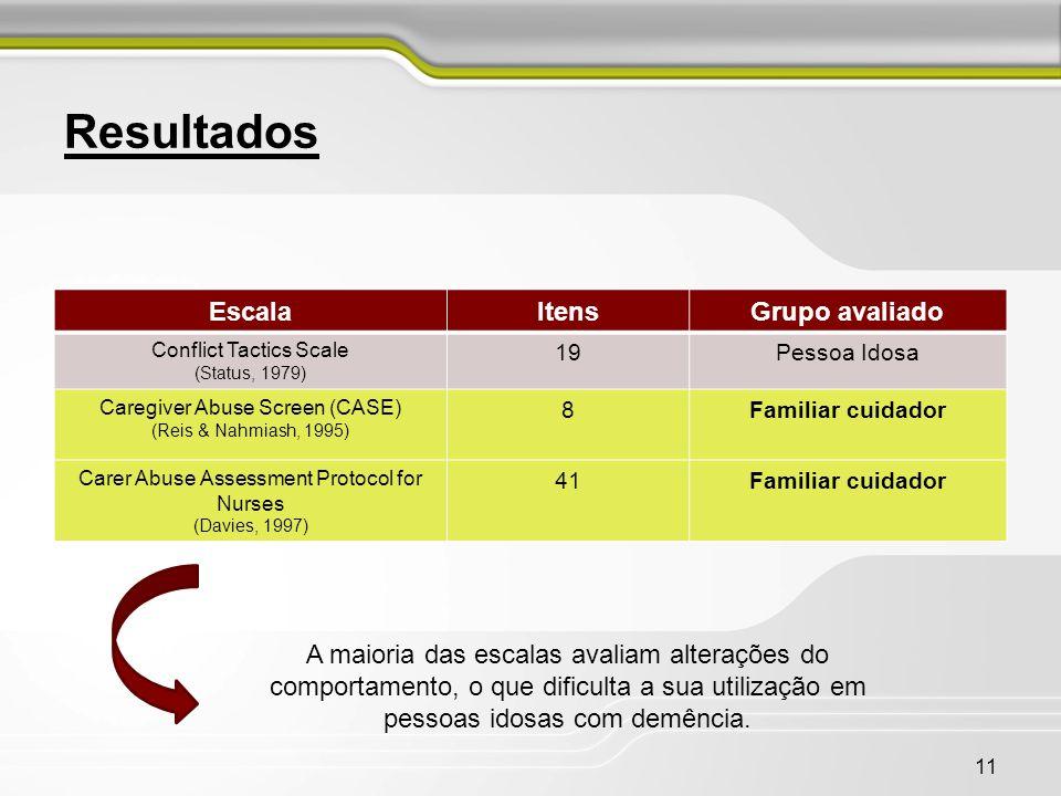 11 Resultados EscalaItensGrupo avaliado Conflict Tactics Scale (Status, 1979) 19Pessoa Idosa Caregiver Abuse Screen (CASE) (Reis & Nahmiash, 1995) 8Fa