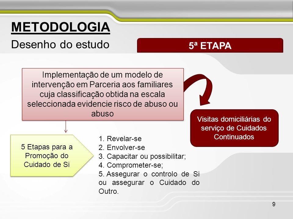 9 METODOLOGIA Desenho do estudo 5ª ETAPA 5 Etapas para a Promoção do Cuidado de Si Visitas domiciliárias do serviço de Cuidados Continuados 1. Revelar