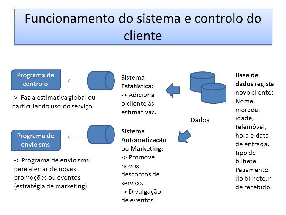 Funcionamento do sistema e controlo do cliente Sistema Estatística: -> Adiciona o cliente ás estimativas. Sistema Automatização ou Marketing: -> Promo