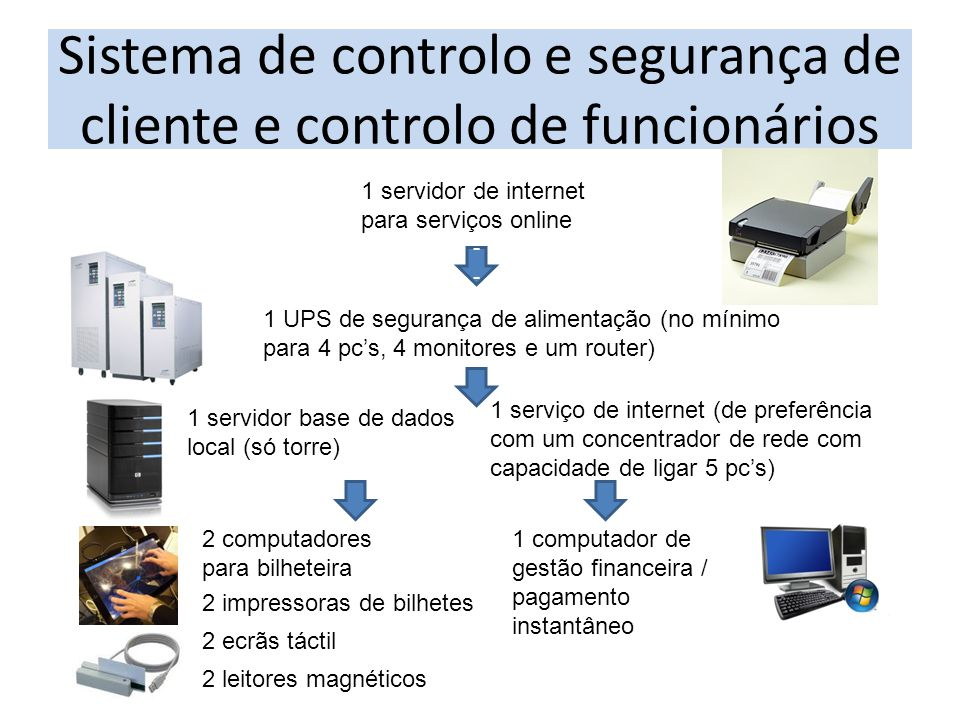 Sistema de controlo e segurança de cliente e controlo de funcionários 2 computadores para bilheteira 2 impressoras de bilhetes 2 ecrãs táctil 2 leitor