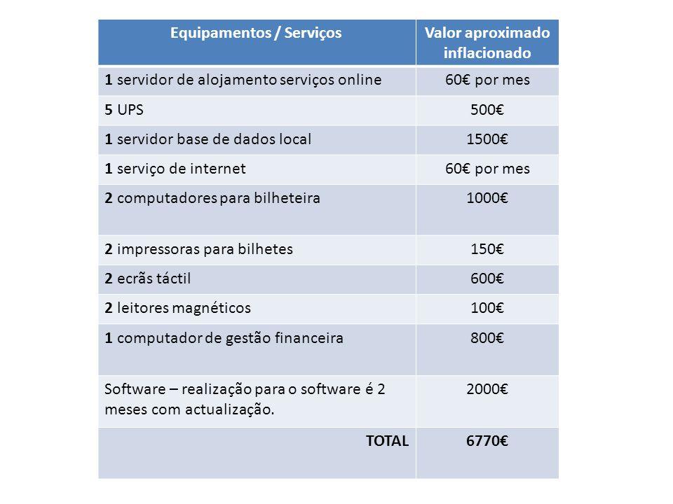 Equipamentos / ServiçosValor aproximado inflacionado 1 servidor de alojamento serviços online60€ por mes 5 UPS500€ 1 servidor base de dados local1500€ 1 serviço de internet60€ por mes 2 computadores para bilheteira1000€ 2 impressoras para bilhetes150€ 2 ecrãs táctil600€ 2 leitores magnéticos100€ 1 computador de gestão financeira800€ Software – realização para o software é 2 meses com actualização.