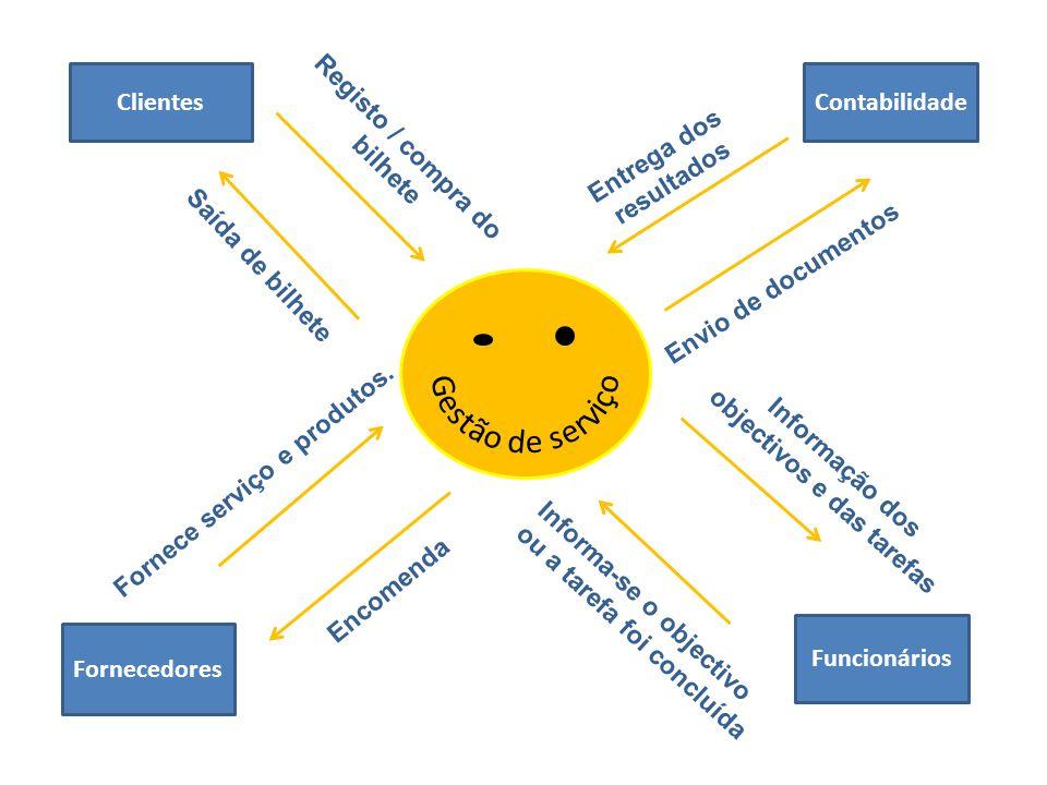 Clientes Fornecedores Contabilidade Funcionários Registo / compra do bilhete Saída de bilhete Entrega dos resultados Envio de documentos Fornece servi