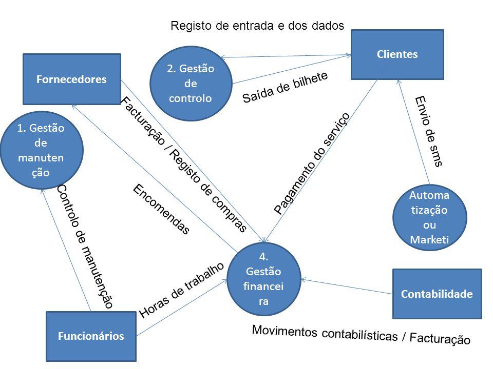 1. Gestão de manuten ção 2. Gestão de controlo 4. Gestão financei ra 3. Automa tização ou Marketi ng Fornecedores Contabilidade Clientes Funcionários