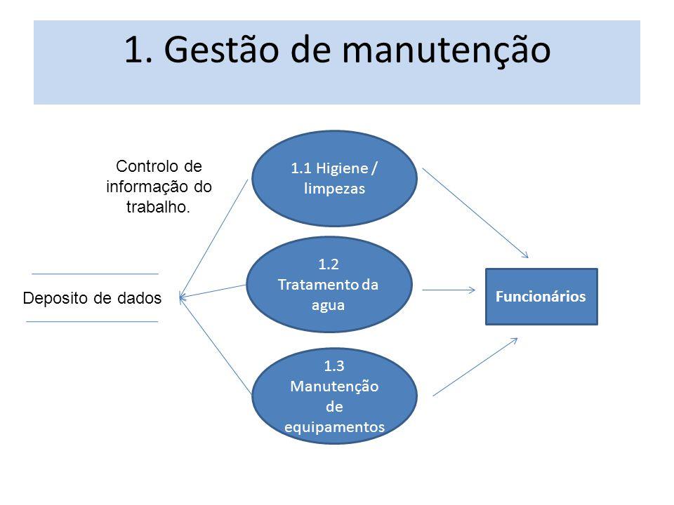 1.1 Higiene / limpezas 1. Gestão de manutenção 1.2 Tratamento da agua 1.3 Manutenção de equipamentos Funcionários Controlo de informação do trabalho.