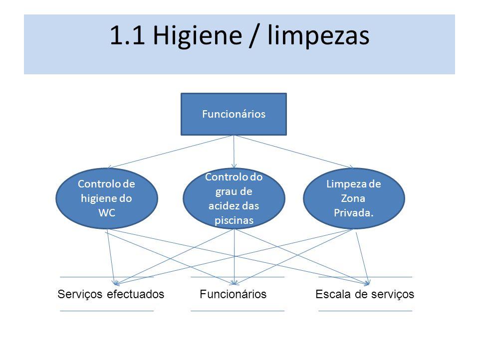 1.1 Higiene / limpezas Controlo de higiene do WC Controlo do grau de acidez das piscinas Limpeza de Zona Privada. Funcionários Serviços efectuadosEsca