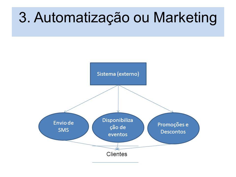 3. Automatização ou Marketing Sistema (externo) Envio de SMS Disponibiliza ção de eventos Promoções e Descontos Clientes