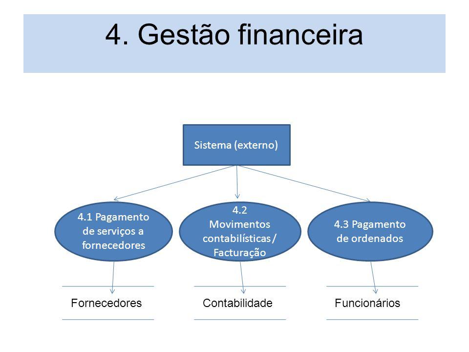 4. Gestão financeira Sistema (externo) 4.1 Pagamento de serviços a fornecedores 4.2 Movimentos contabilísticas / Facturação 4.3 Pagamento de ordenados