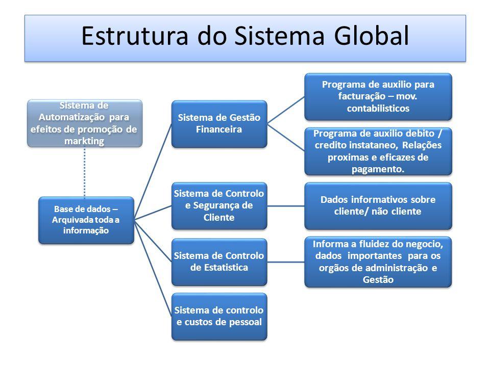 Sistema de Automatização para efeitos de promoção de markting Base de dados – Arquivada toda a informação Sistema de Gestão Financeira Programa de aux