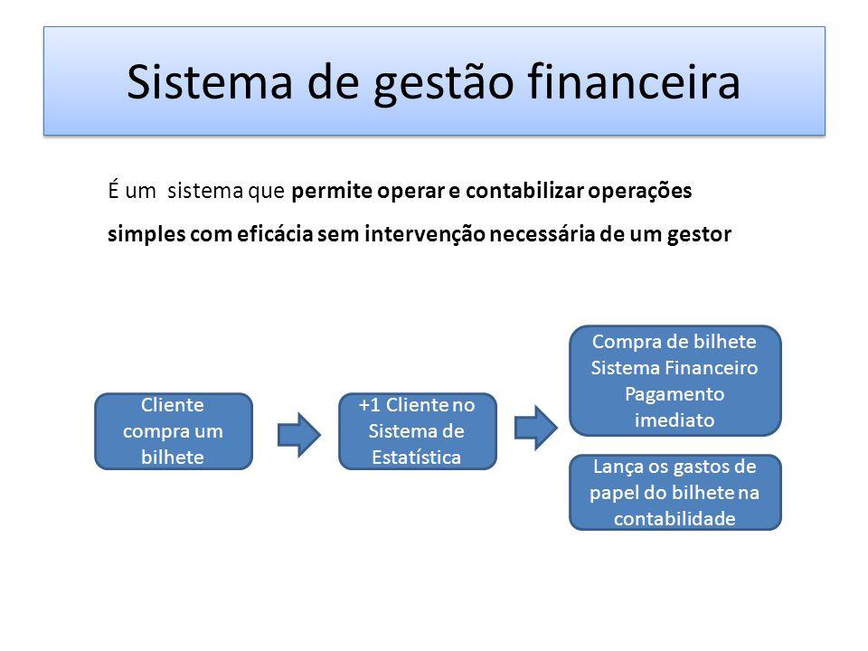 Sistema de gestão financeira É um sistema que permite operar e contabilizar operações simples com eficácia sem intervenção necessária de um gestor Cliente compra um bilhete +1 Cliente no Sistema de Estatística Compra de bilhete Sistema Financeiro Pagamento imediato Lança os gastos de papel do bilhete na contabilidade