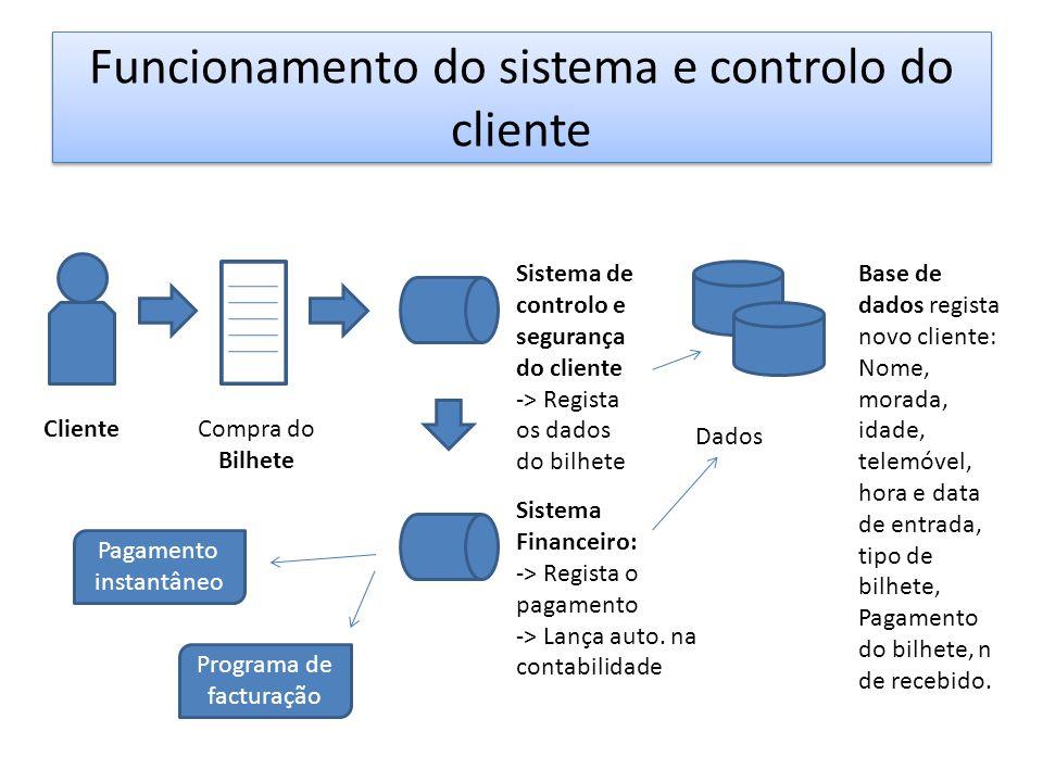 Funcionamento do sistema e controlo do cliente Sistema Financeiro: -> Regista o pagamento -> Lança auto. na contabilidade Base de dados regista novo c