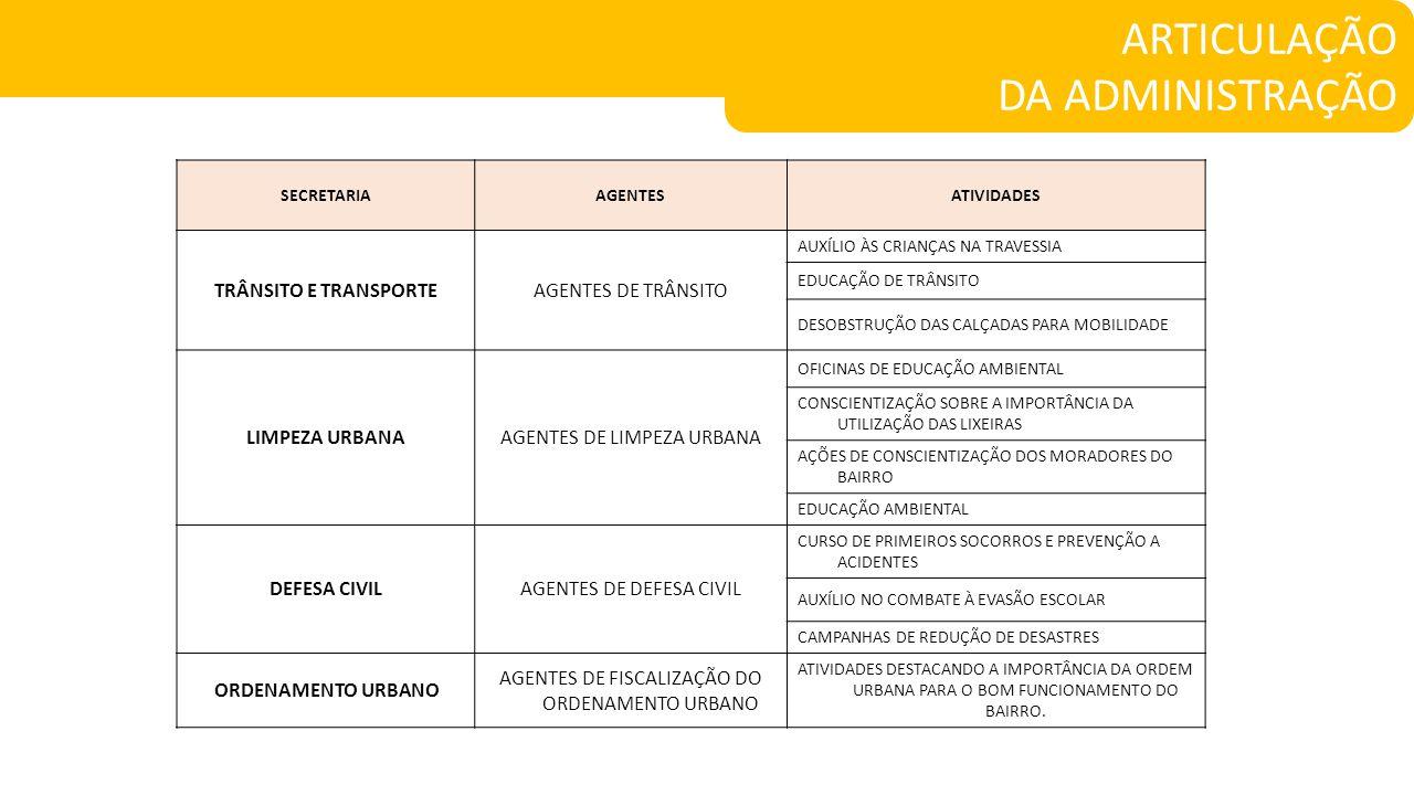 SECRETARIAAGENTESATIVIDADES TRÂNSITO E TRANSPORTEAGENTES DE TRÂNSITO AUXÍLIO ÀS CRIANÇAS NA TRAVESSIA EDUCAÇÃO DE TRÂNSITO DESOBSTRUÇÃO DAS CALÇADAS PARA MOBILIDADE LIMPEZA URBANAAGENTES DE LIMPEZA URBANA OFICINAS DE EDUCAÇÃO AMBIENTAL CONSCIENTIZAÇÃO SOBRE A IMPORTÂNCIA DA UTILIZAÇÃO DAS LIXEIRAS AÇÕES DE CONSCIENTIZAÇÃO DOS MORADORES DO BAIRRO EDUCAÇÃO AMBIENTAL DEFESA CIVILAGENTES DE DEFESA CIVIL CURSO DE PRIMEIROS SOCORROS E PREVENÇÃO A ACIDENTES AUXÍLIO NO COMBATE À EVASÃO ESCOLAR CAMPANHAS DE REDUÇÃO DE DESASTRES ORDENAMENTO URBANO AGENTES DE FISCALIZAÇÃO DO ORDENAMENTO URBANO ATIVIDADES DESTACANDO A IMPORTÂNCIA DA ORDEM URBANA PARA O BOM FUNCIONAMENTO DO BAIRRO.