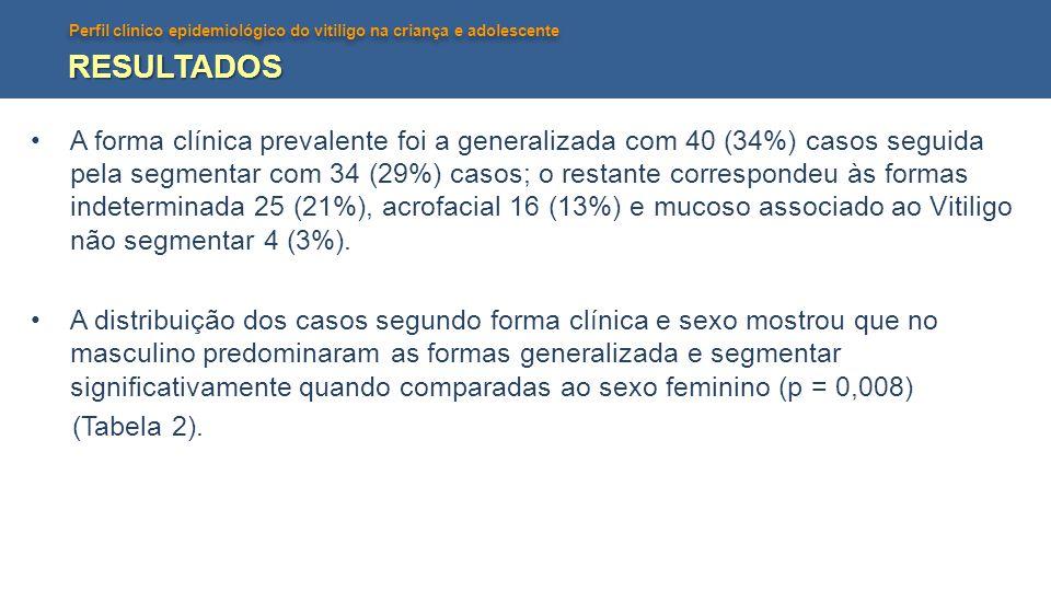 Perfil clínico epidemiológico do vitiligo na criança e adolescente RESULTADOS •A forma clínica prevalente foi a generalizada com 40 (34%) casos seguid