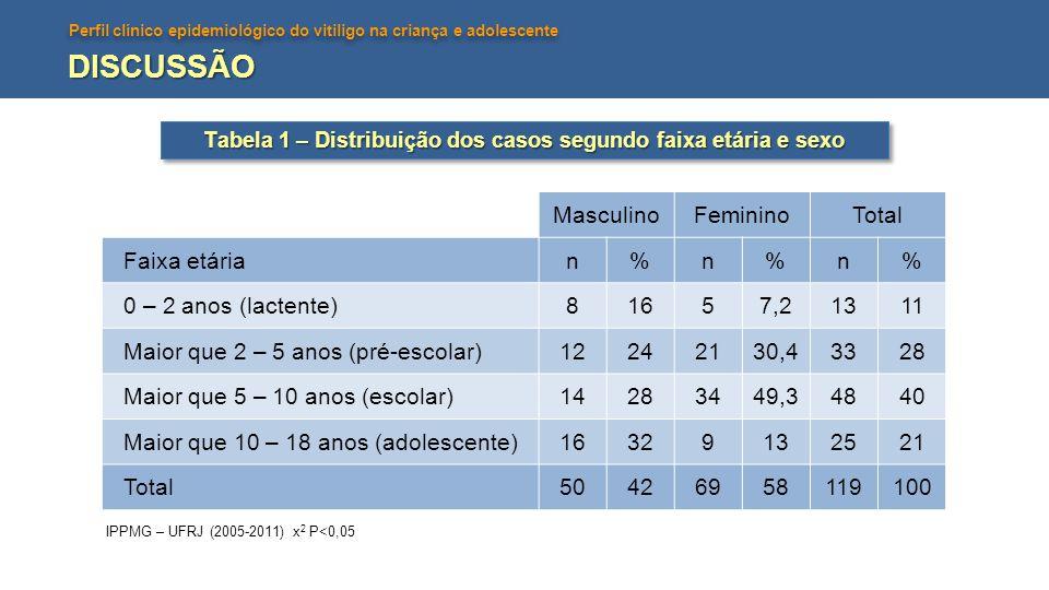 Perfil clínico epidemiológico do vitiligo na criança e adolescente DISCUSSÃO ClassificaçãoFormas clínicas MasculinoFemininoTotal n%n%n% Vitiligo não segmentarAcrofacial5101116 13 Mucoso (mais de uma mucosa)0045,843 Generalizado23461724,64034 Vitiligo segmentarUni, bi ou plurisegmentar17341724,63429 Indeterminado / não classificável Focal e mucoso (um sítio)51020292521 Total 50426958119100 Tabela 2 – Distribuição dos casos segundo forma clínica e sexo IPPMG – UFRJ (2005-2011) x 2 P<0,05