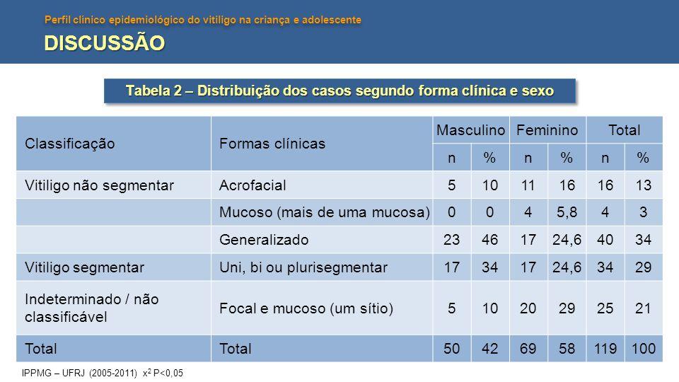 Perfil clínico epidemiológico do vitiligo na criança e adolescente DISCUSSÃO ClassificaçãoFormas clínicas MasculinoFemininoTotal n%n%n% Vitiligo não s