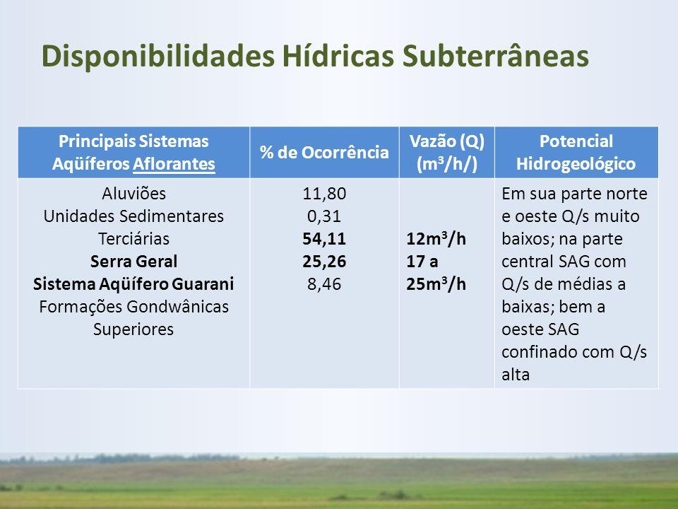 Principais Sistemas Aqüíferos Aflorantes % de Ocorrência Vazão (Q) (m 3 /h/) Potencial Hidrogeológico Aluviões Unidades Sedimentares Terciárias Serra