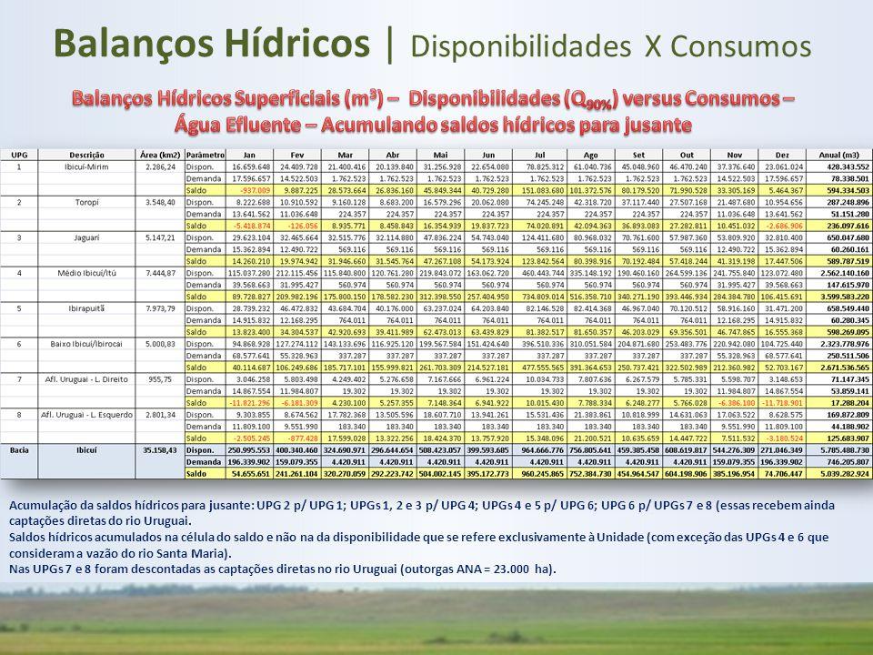 Balanços Hídricos | Disponibilidades X Consumos Acumulação da saldos hídricos para jusante: UPG 2 p/ UPG 1; UPGs 1, 2 e 3 p/ UPG 4; UPGs 4 e 5 p/ UPG