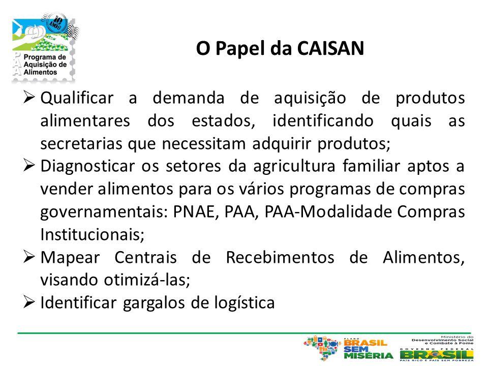O Papel da CAISAN  Qualificar a demanda de aquisição de produtos alimentares dos estados, identificando quais as secretarias que necessitam adquirir