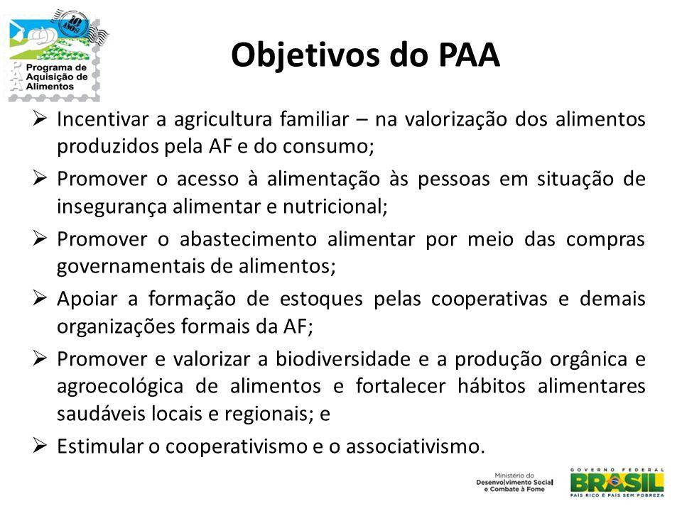 Objetivos do PAA  Incentivar a agricultura familiar – na valorização dos alimentos produzidos pela AF e do consumo;  Promover o acesso à alimentação