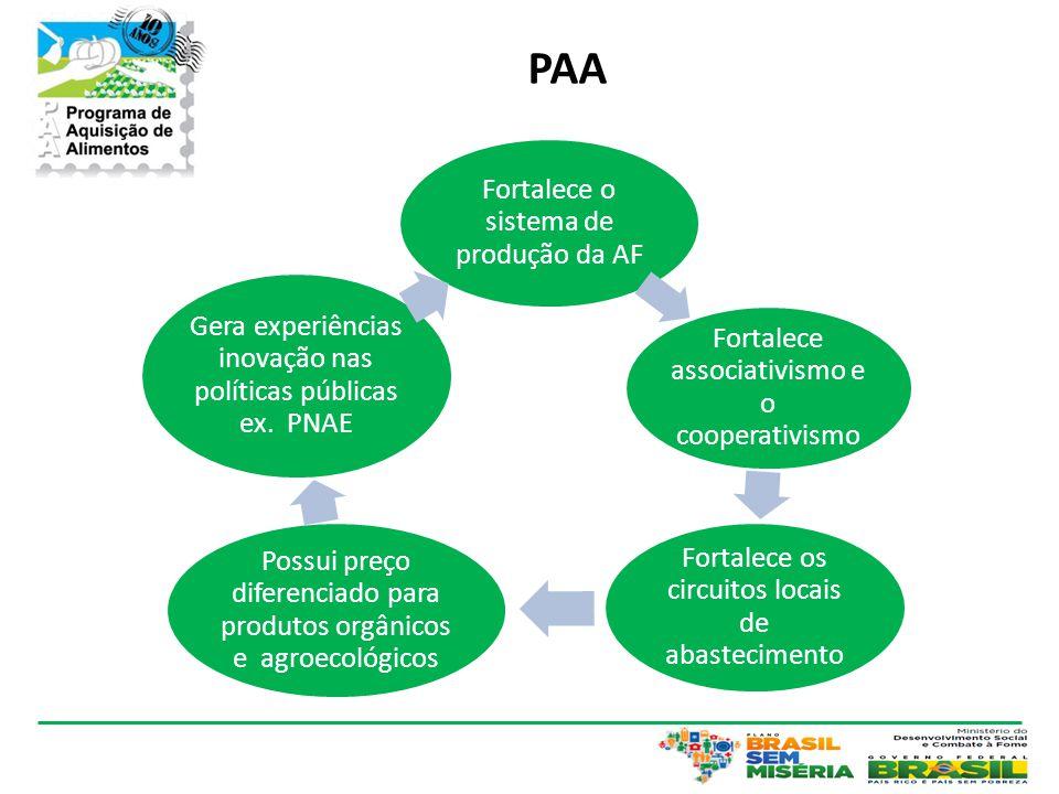 PAA Fortalece o sistema de produção da AF Fortalece associativismo e o cooperativismo Fortalece os circuitos locais de abastecimento Possui preço diferenciado para produtos orgânicos e agroecológicos Gera experiências inovação nas políticas públicas ex.