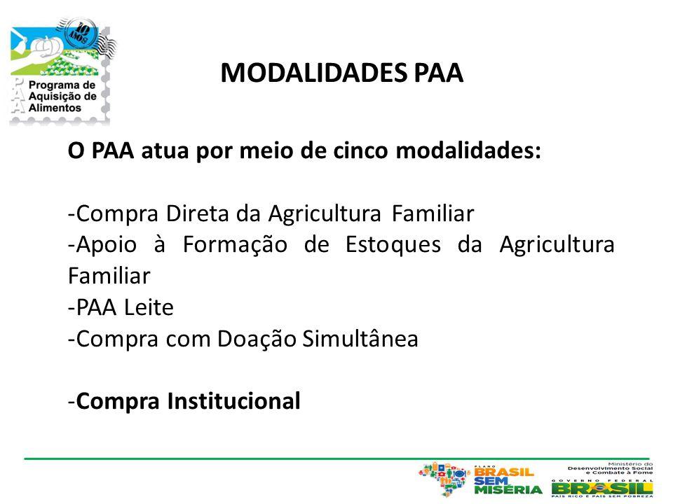 MODALIDADES PAA O PAA atua por meio de cinco modalidades: -Compra Direta da Agricultura Familiar -Apoio à Formação de Estoques da Agricultura Familiar -PAA Leite -Compra com Doação Simultânea -Compra Institucional