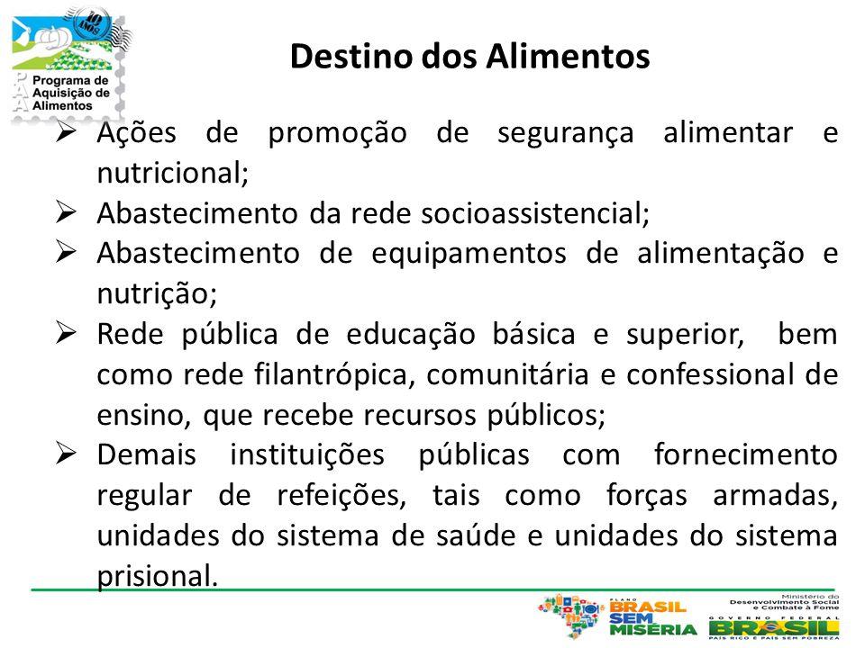 Destino dos Alimentos  Ações de promoção de segurança alimentar e nutricional;  Abastecimento da rede socioassistencial;  Abastecimento de equipame
