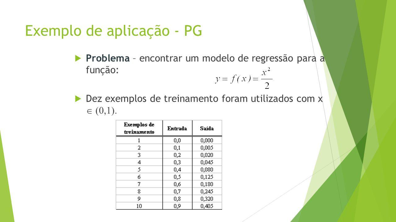 Exemplo de aplicação - PG  Problema – encontrar um modelo de regressão para a função:  Dez exemplos de treinamento foram utilizados com x 