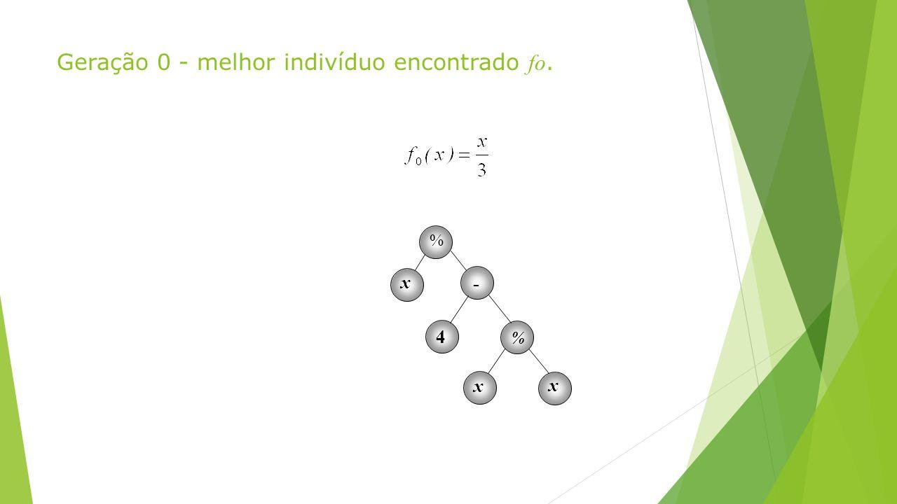 Geração 0 - melhor indivíduo encontrado fo. % x x x - 4 %