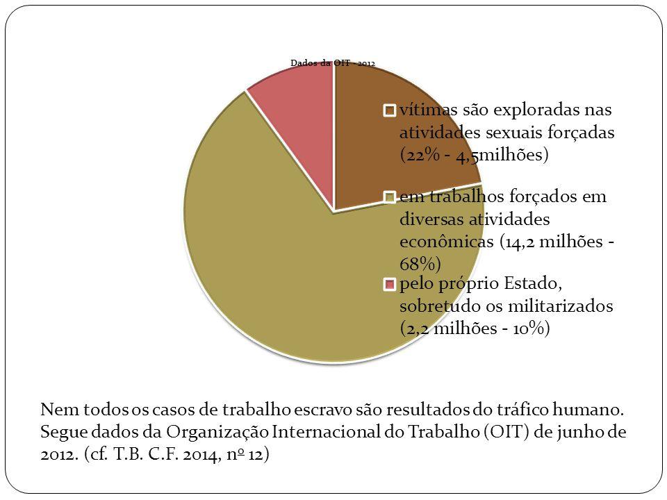 Nem todos os casos de trabalho escravo são resultados do tráfico humano. Segue dados da Organização Internacional do Trabalho (OIT) de junho de 2012.