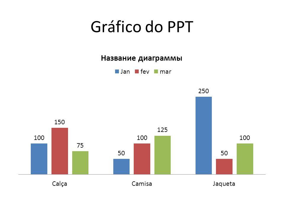 Gráfico do PPT