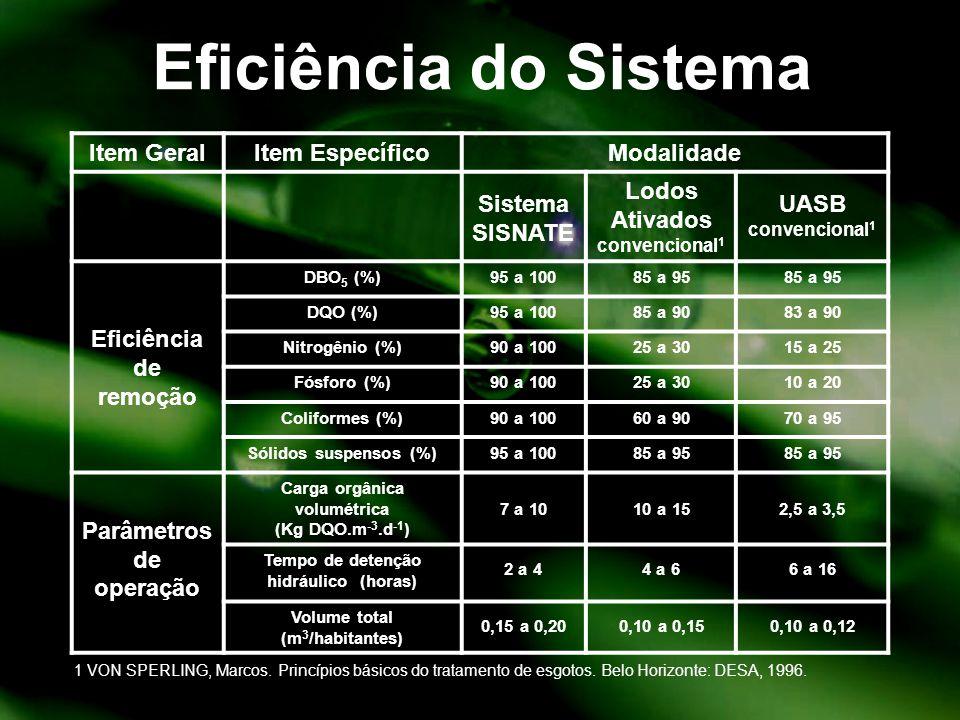 Eficiência do Sistema Item GeralItem EspecíficoModalidade Sistema SISNATE Lodos Ativados convencional 1 UASB convencional 1 Eficiência de remoção DBO