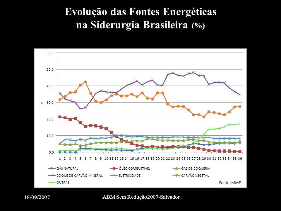 18/09/2007 ABM Sem Redução2007-Salvador Evolução das Fontes Energéticas na Siderurgia Brasileira (%)