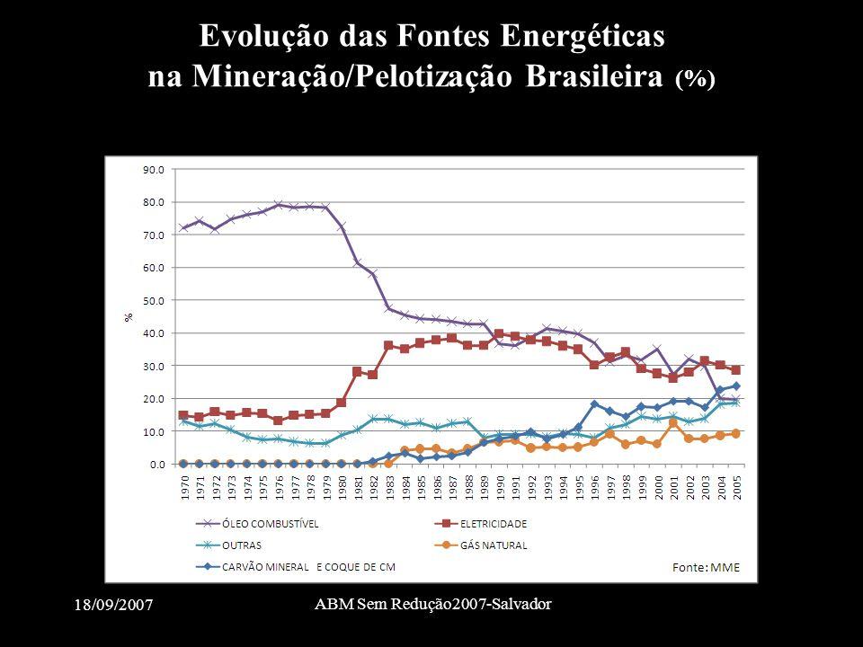 18/09/2007 ABM Sem Redução2007-Salvador Evolução das Fontes Energéticas na Mineração/Pelotização Brasileira (%)