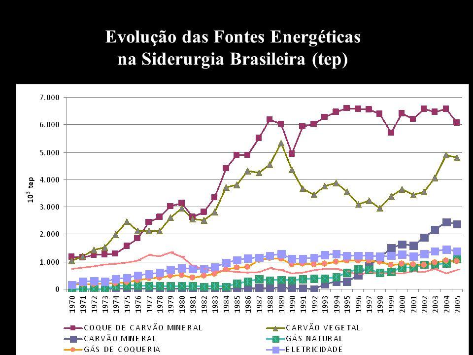 18/09/2007 ABM Sem Redução2007-Salvador Evolução das Fontes Energéticas na Siderurgia Brasileira (tep)