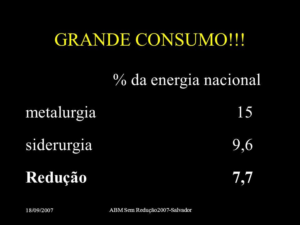 18/09/2007 ABM Sem Redução2007-Salvador GRANDE CONSUMO!!! % da energia nacional metalurgia15 siderurgia9,6 Redução7,7