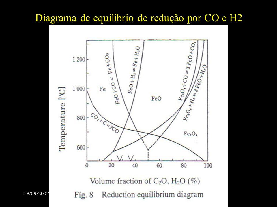 18/09/2007 ABM Sem Redução2007-Salvador Diagrama de equilíbrio de redução por CO e H2