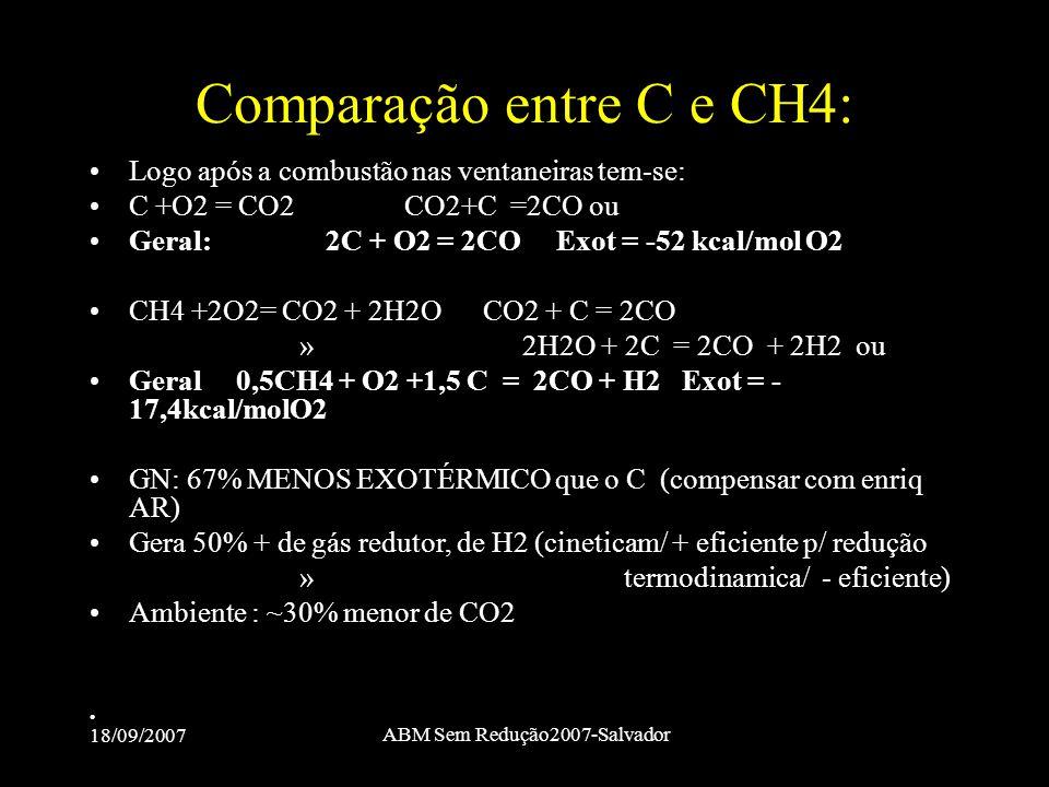18/09/2007 ABM Sem Redução2007-Salvador Comparação entre C e CH4: •Logo após a combustão nas ventaneiras tem-se: •C +O2 = CO2 CO2+C =2CO ou •Geral: 2C