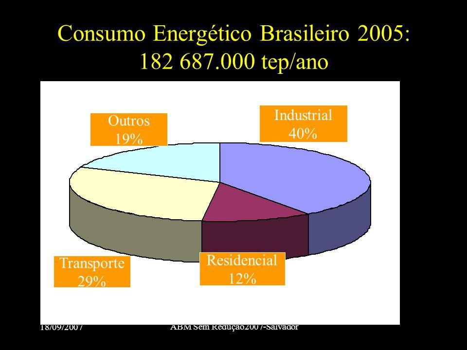 18/09/2007 ABM Sem Redução2007-Salvador Consumo Energético Brasileiro 2005: 182 687.000 tep/ano Industrial 40% Outros 19% Residencial 12% Transporte 2