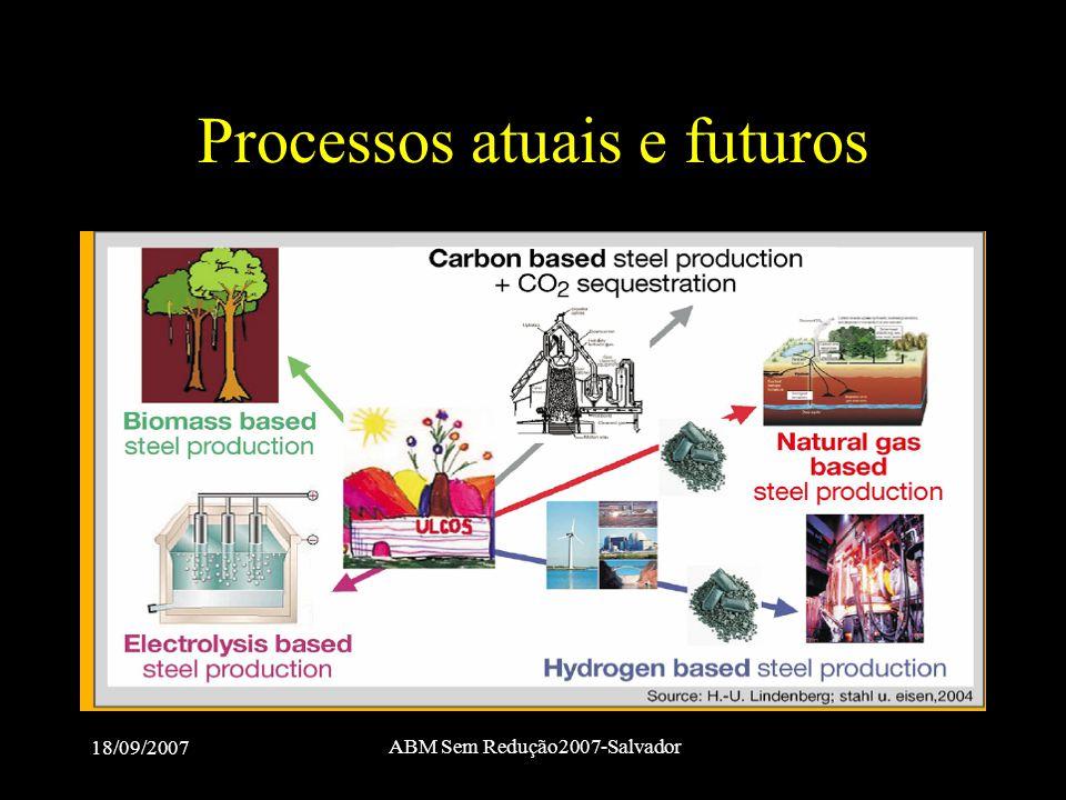 18/09/2007 ABM Sem Redução2007-Salvador Processos atuais e futuros