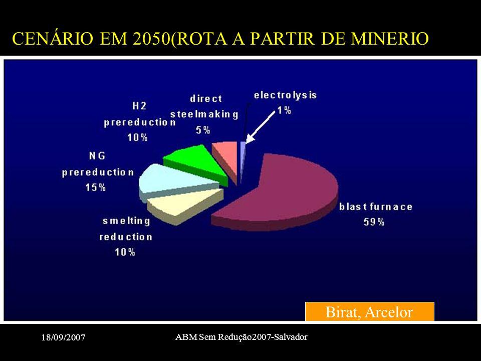 18/09/2007 ABM Sem Redução2007-Salvador CENÁRIO EM 2050(ROTA A PARTIR DE MINERIO Birat, Arcelor