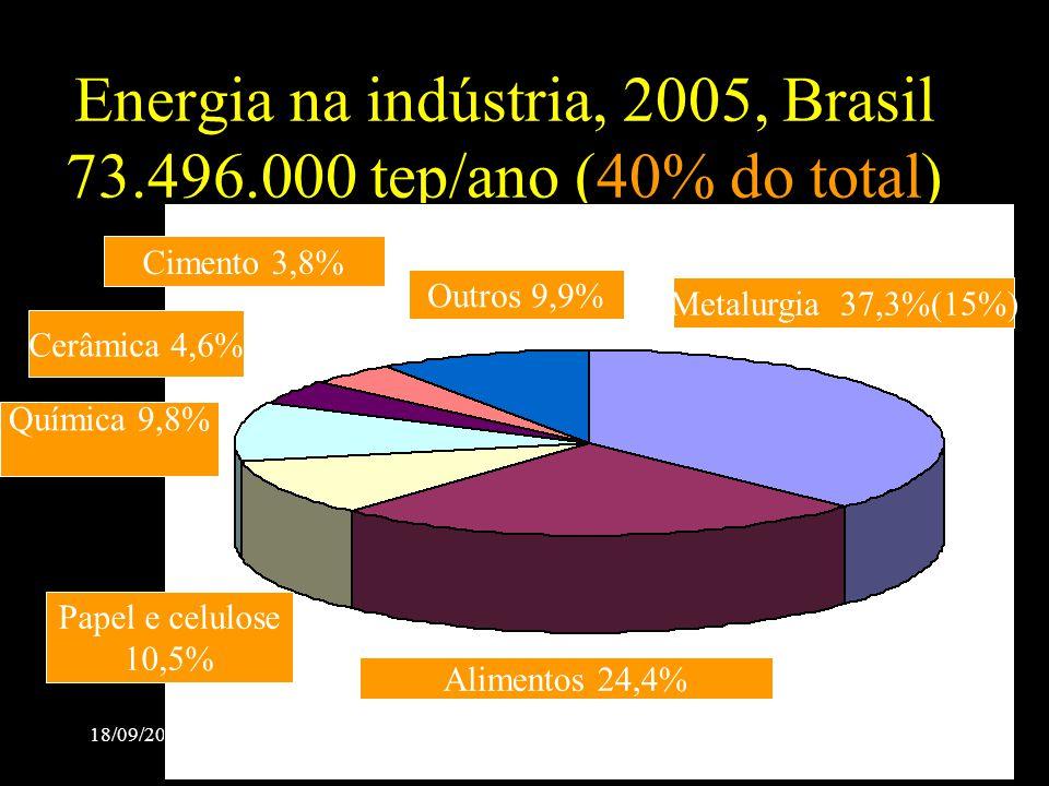 18/09/2007 ABM Sem Redução2007-Salvador Energia na indústria, 2005, Brasil 73.496.000 tep/ano (40% do total) metalurgia Metalurgia 37,3%(15%) Alimento