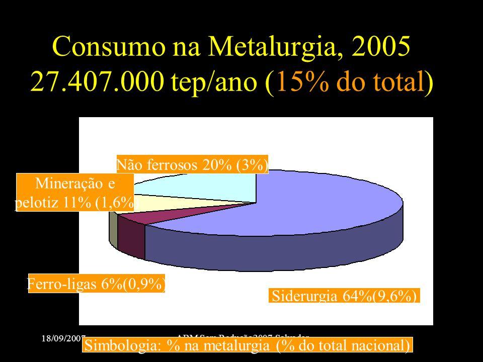 18/09/2007 ABM Sem Redução2007-Salvador Consumo na Metalurgia, 2005 27.407.000 tep/ano (15% do total) Siderurgia 64%(9,6%) Não ferrosos 20% (3%) Ferro
