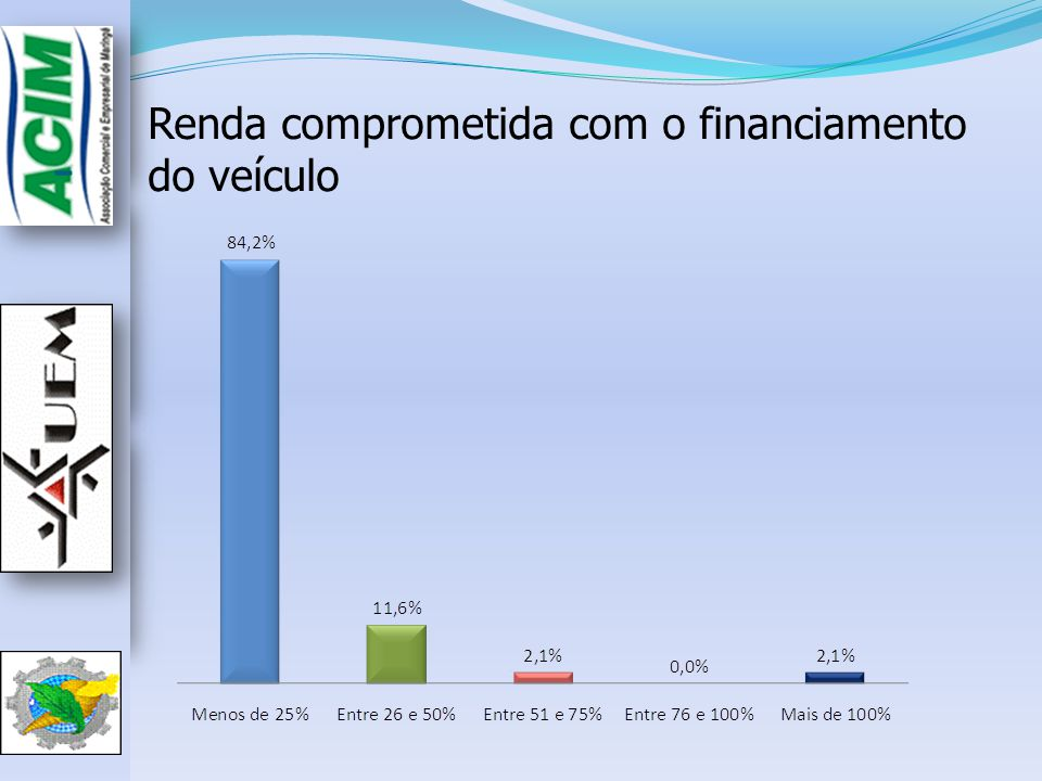 - Renda comprometida com o financiamento do veículo