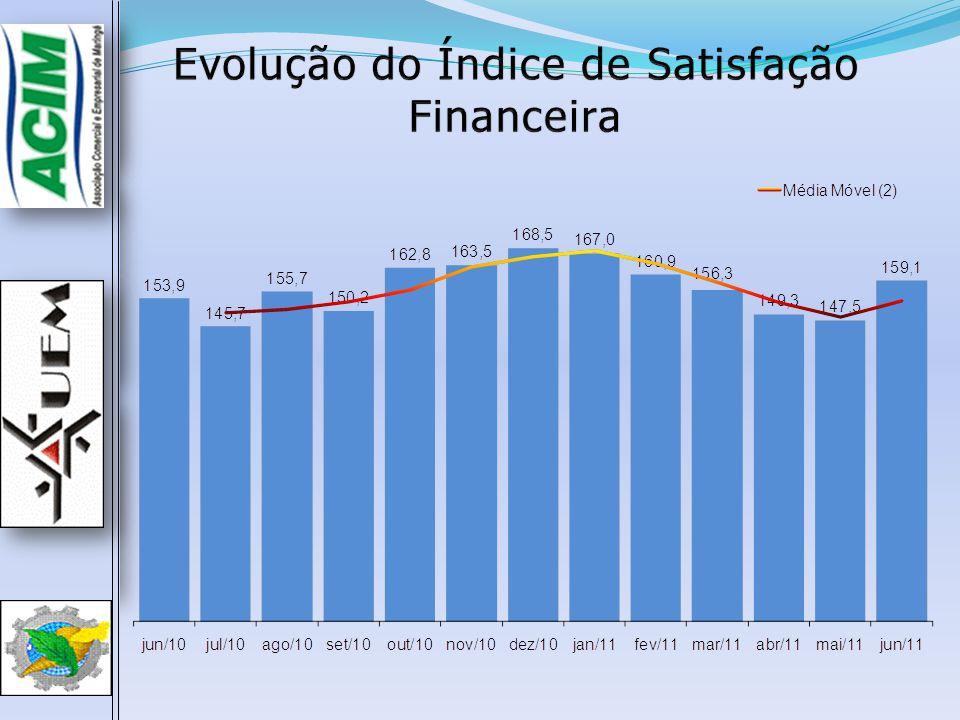  O Índice de Expectativa de Renda de Junho (110,3) reduziu 3,6 p.p.